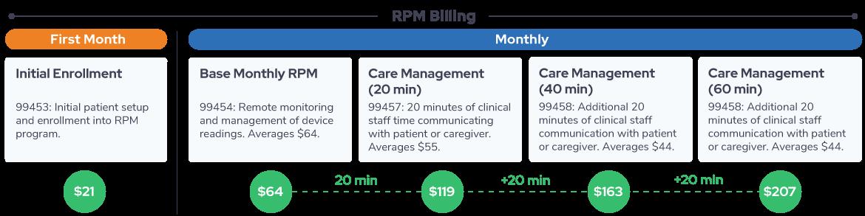 RPM Billing